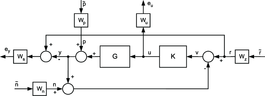 The block diagram of the closed-loop system with the plant