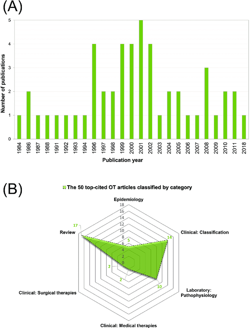 (A) Publication years for the 50 top-cited orthostatic ...