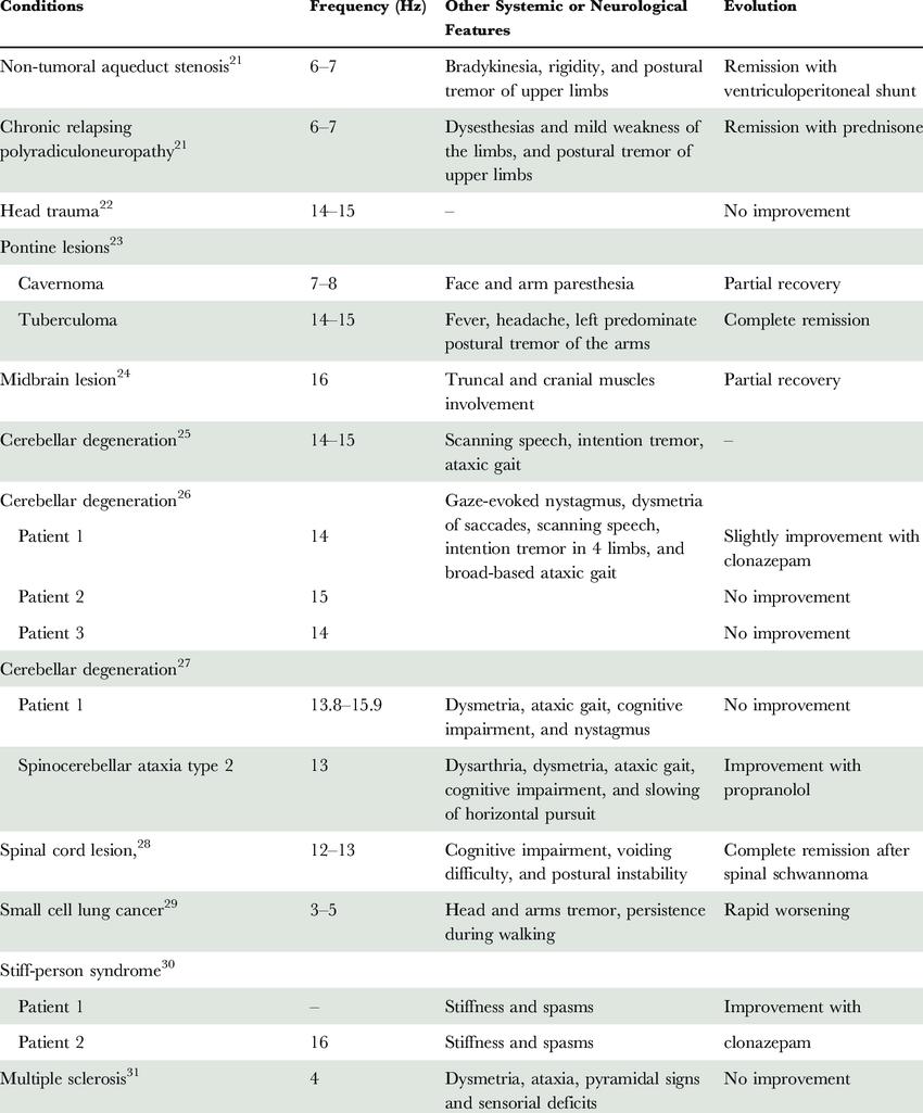 Clinical Characteristics of Published Symptomatic ...