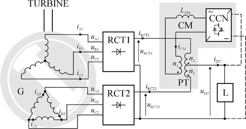 Block diagram of basic part of energy conversion system