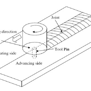 Different Friction stir welding tool shapes (a) stepped