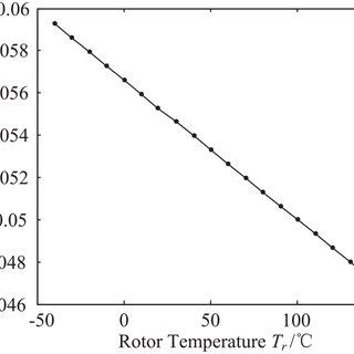 (PDF) Advanced rotor temperature estimation of permanent