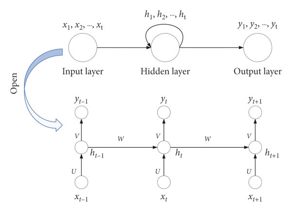 e structure diagram of recurrent neural network model