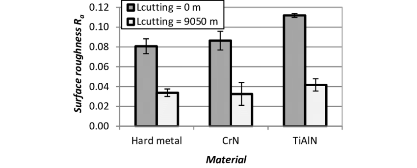 Roughness levels of the rake surface (area of cutting edge