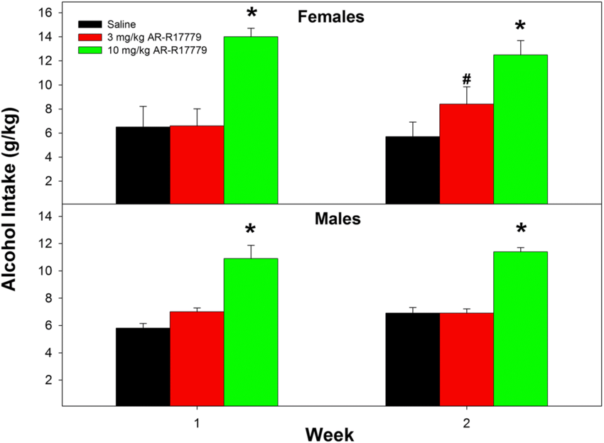 Depicts the average alcohol intake in female (top) and ...