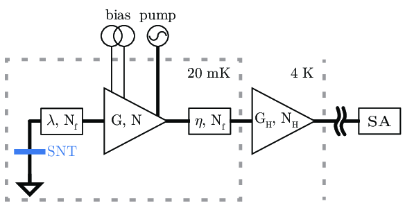 Schematic of the noise measurement setup. The amplifier