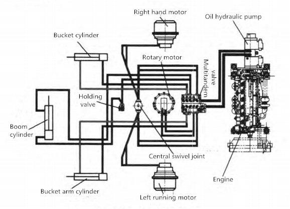 Schematic diagram of hydraulic system of excavator