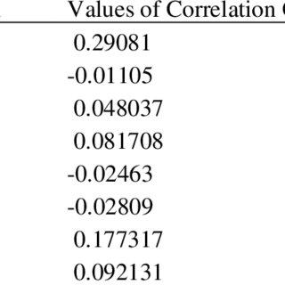 Post-hoc Analysis (Duncan's Multiple Range Test) on Effect