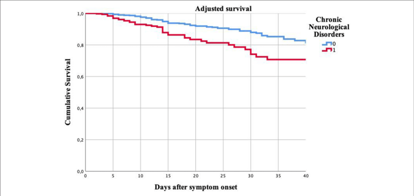 | Cumulative survival of patients with and without chronic