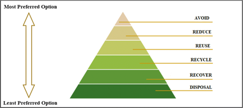 Waste management hierarchy (Sayar 2012)   Download Scientific Diagram