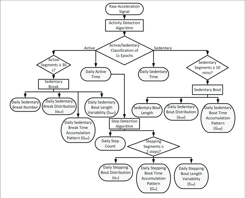 | Schematic flowchart describing the algorithm steps. The