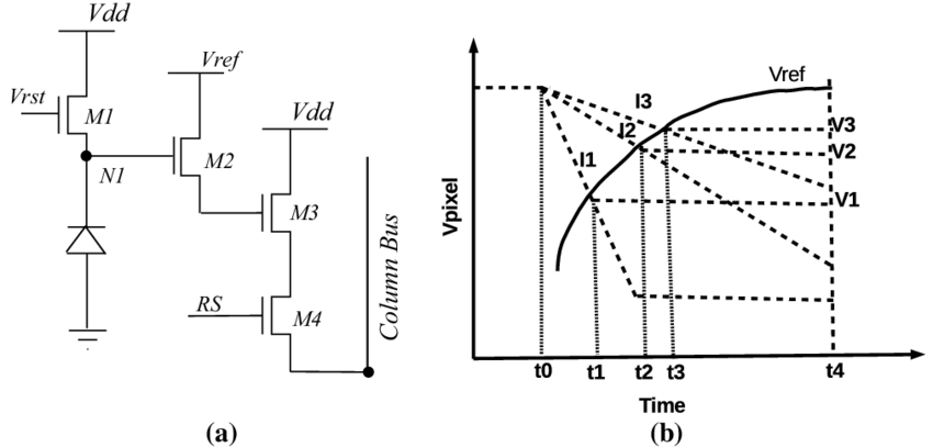 a High dynamic range pixel schematic with adjustable