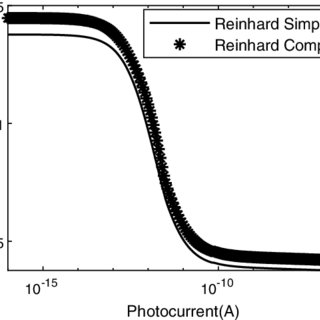 (PDF) On Wide Dynamic Range Tone Mapping CMOS Image Sensor