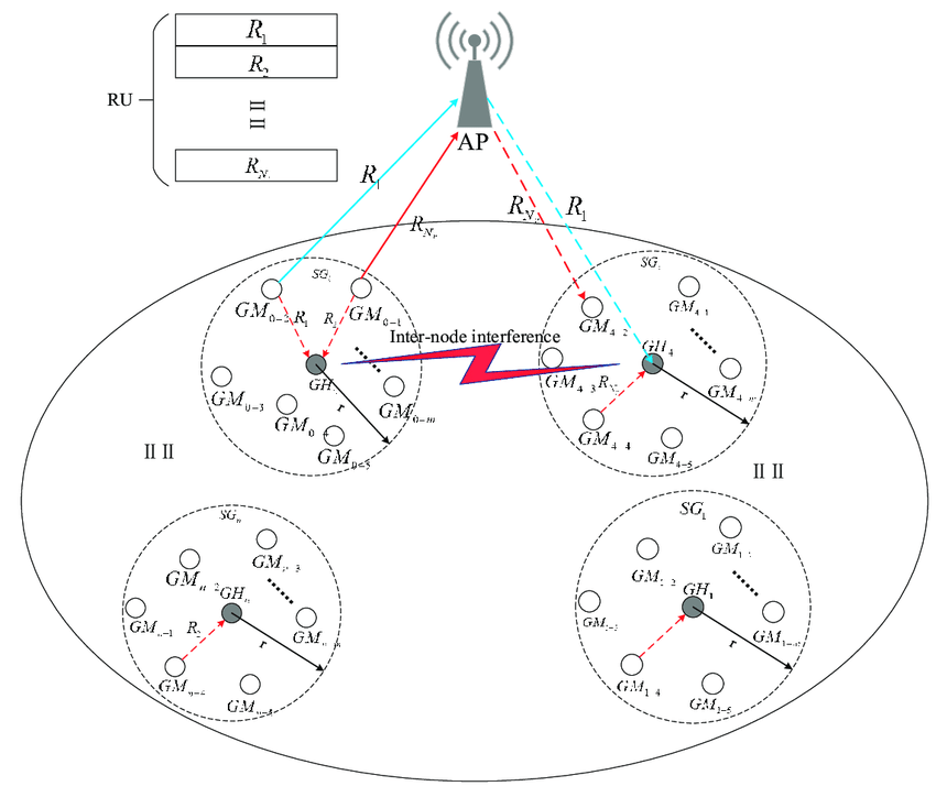 Full duplex communication network scenario under high
