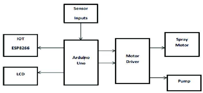 Block Diagram of Proposed system 3.1 Arduino UNO A micro