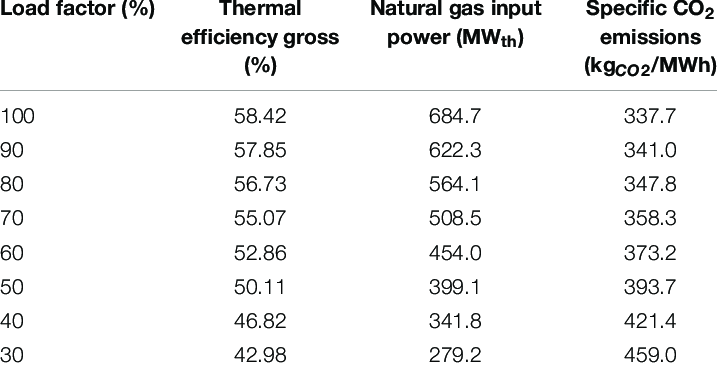 Performance of a 400-MW e combined cycle power plant vs