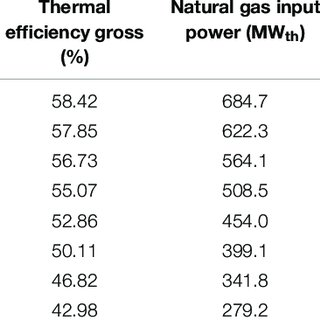 | Comparison between (A) conventional combined cycle power