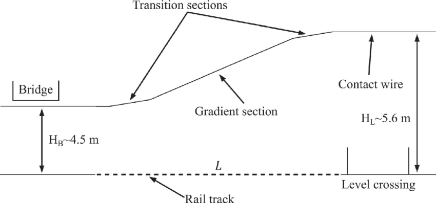 Side view of a wire geometry when a level crossing and