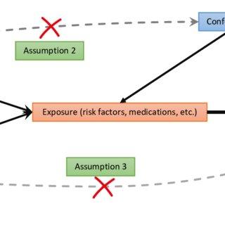 Principles of Mendelian randomization analysis and assumptions that... | Download Scientific Diagram