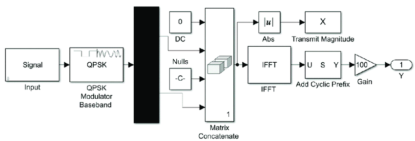 Transmitter operation for generating Orthogonal Frequency