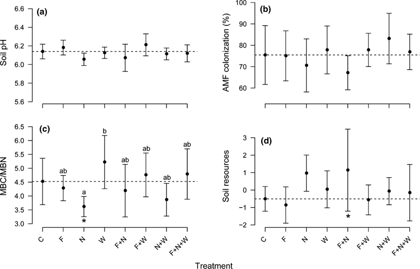 Responses of a soil pH, b AMF colonization of plant roots