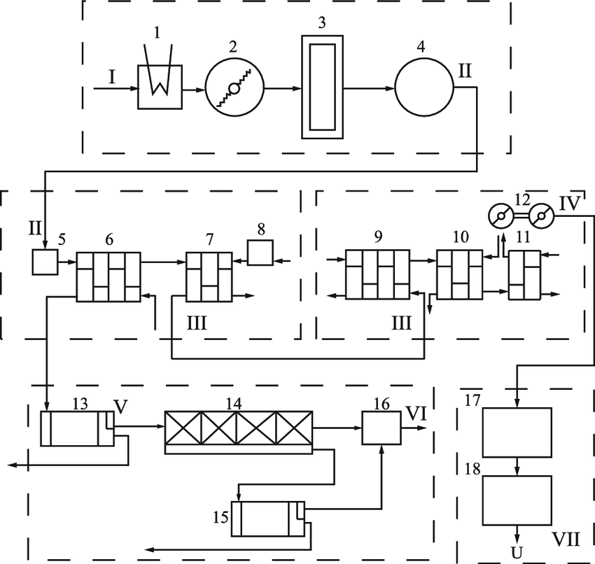 A schematic flow sheet of the selected operations