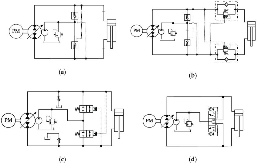 Single-rod hydrostatic actuators using compensation