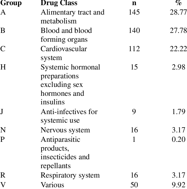 Anatomic Therapeutic Chemical classification of drugs ...
