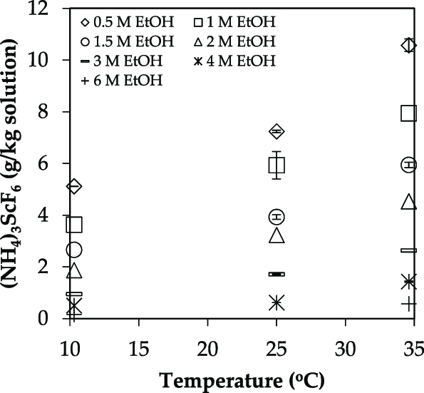 Effect of temperature on the solubility of (NH 4 ) 3 ScF 6