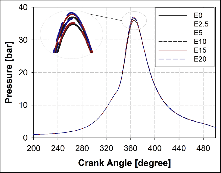 Variation of in-cylinder pressure with different ethanol