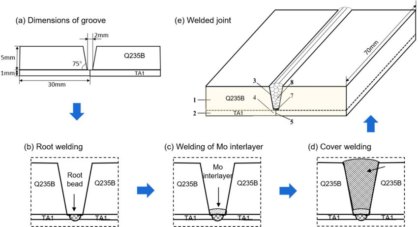 -The dimensions of TA1/Q235B bimetallic sheet and