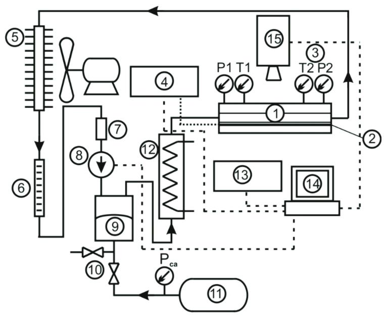 Flow loop. 1-Measurement module with the minichannel