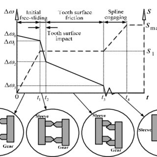 (PDF) Research on optimal meshing speed difference based