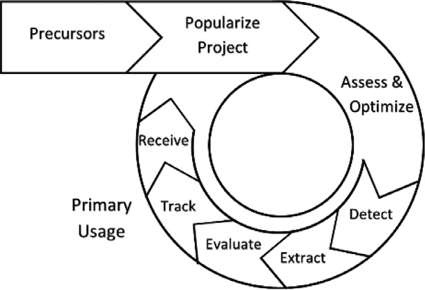 Process flow diagram for building as material banks and