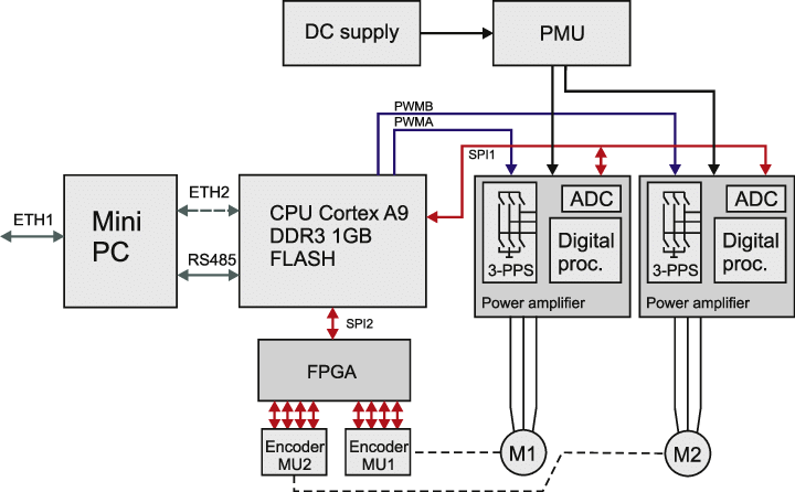 Electronic control system block diagram. (A color version