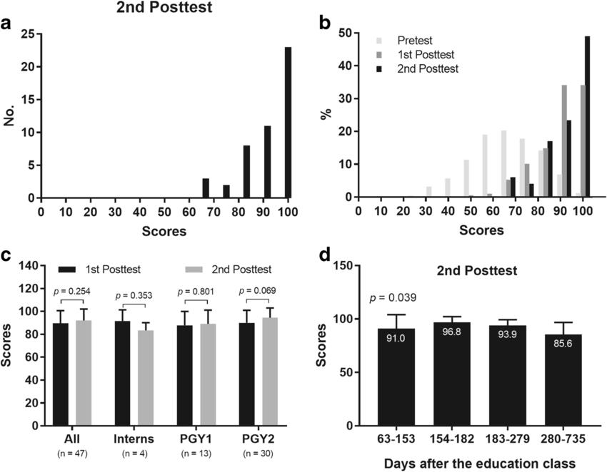 a Second posttest scores (score scale: 0 to 100). b Score
