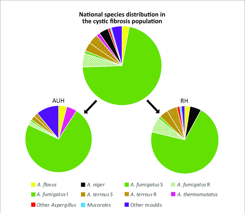 Species distribution at the cystic fibrosis population ...