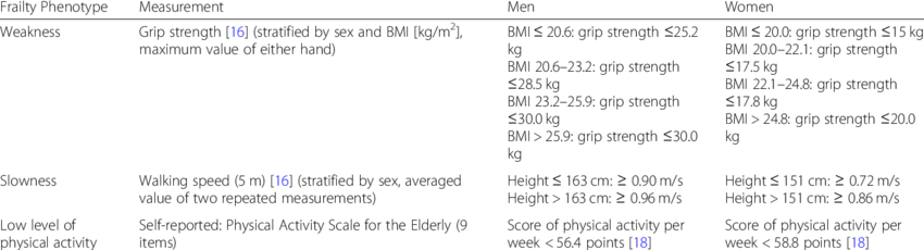 Operational definition of physical frailty phenotype   Download Scientific Diagram