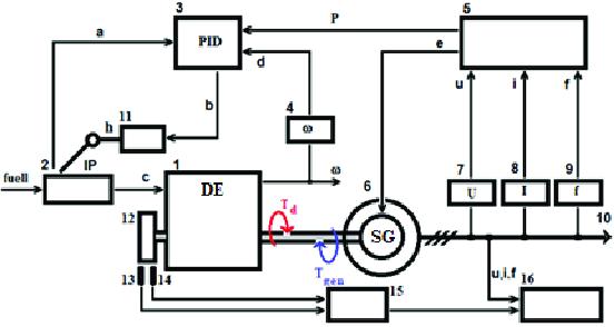 Block diagram of a diagnostic system of a diesel generator