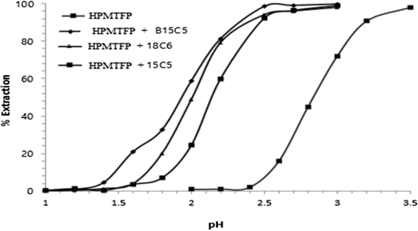 Effect of pH on the extraction of Eu(III) with equimolar mixture of...   Download Scientific Diagram