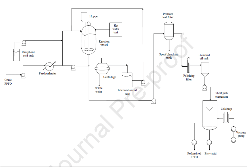 Process flow diagram of the physical refining pilot plant