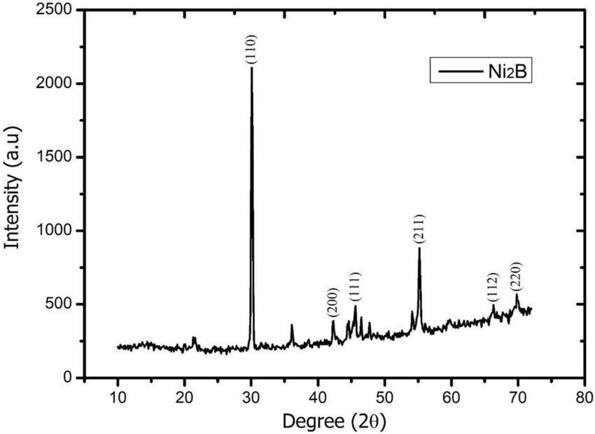 X-ray diffraction analysis (XRD) of nickel boride (Ni2B