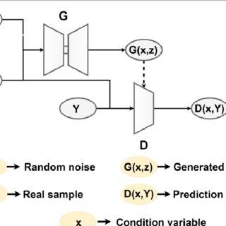 Block diagram of conditional GAN. 'G' denotes the