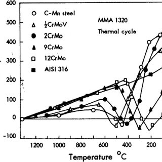 (PDF) Welding thermal stress diagrams as a means of