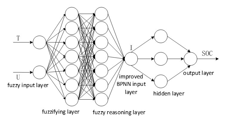 SOC prediction model based on fuzzy logic and neural