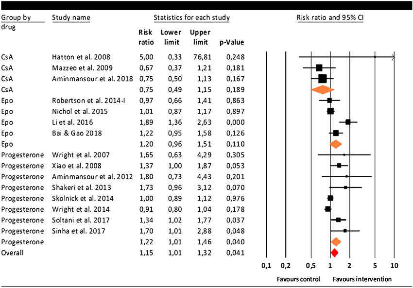 Meta-analysis including 15 studies evaluating the effect ...