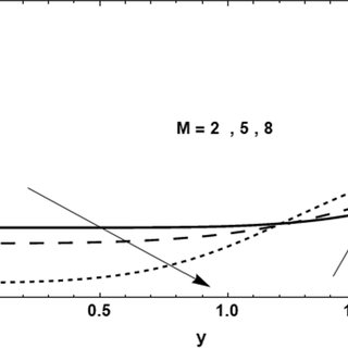 a Velocity profiles for different values of Re with Pr = 1