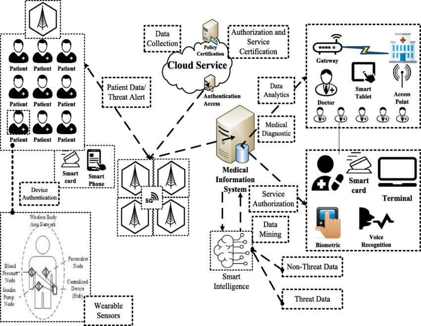 Proposed 5G Framework for Smart Medical Intelligence
