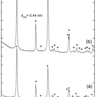 α-Zirconium orthophosphate as a new Zn-free anticorrosive