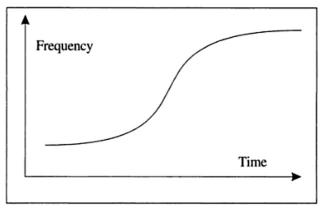 1: The S-Shaped Model of Language Change (Hróarsdóttir